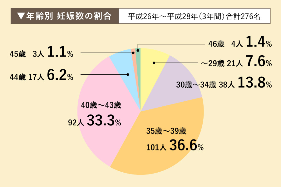 年齢別妊娠数の割合